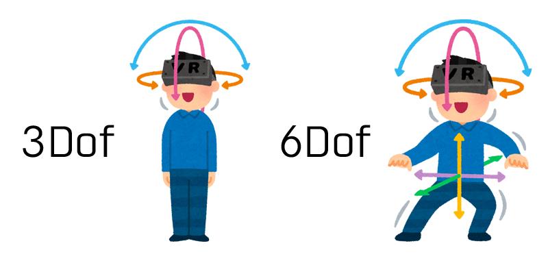 オキュラスクエスト2は6DoF対応