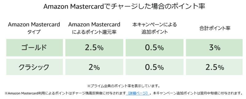 Amazonギフト券 チャージタイプ 付与されるポイント