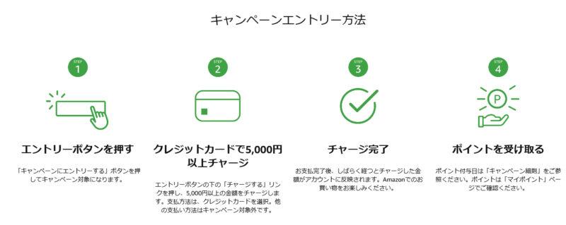 Amazonギフト券 チャージタイプ キャンペーンエントリーの流れ