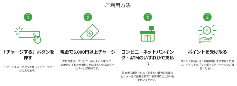 Amazonギフト券 チャージタイプ チャージの流れ